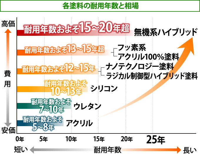 各塗料の耐用年数と相場