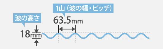 波の高さ18mm・ピッチ63.5mm